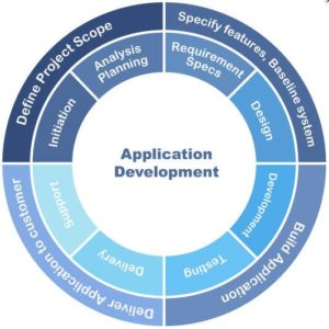 Application Development by Sky Digital World